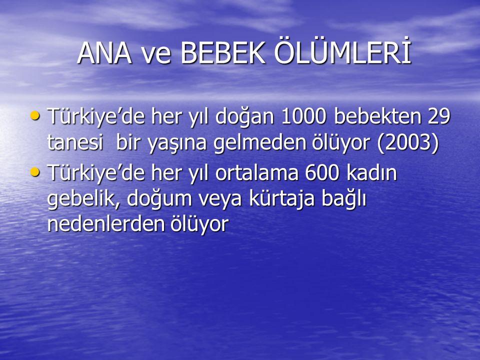 ANA ve BEBEK ÖLÜMLERİ ANA ve BEBEK ÖLÜMLERİ Türkiye'de her yıl doğan 1000 bebekten 29 tanesi bir yaşına gelmeden ölüyor (2003) Türkiye'de her yıl doğa