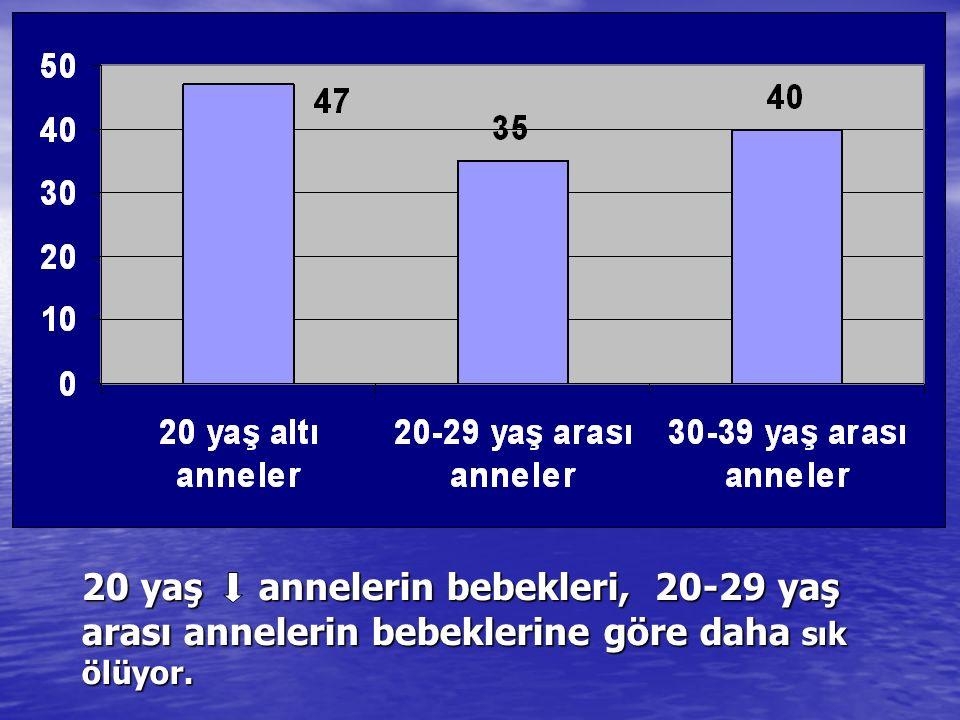 20 yaş annelerin bebekleri, 20-29 yaş arası annelerin bebeklerine göre daha sık ölüyor.