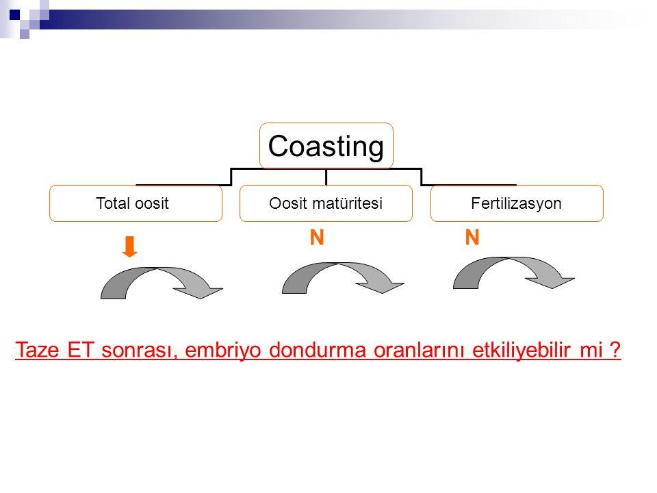 Coasting Total oositOosit matüritesiFertilizasyon NN Taze ET sonrası, embriyo dondurma oranlarını etkiliyebilir mi
