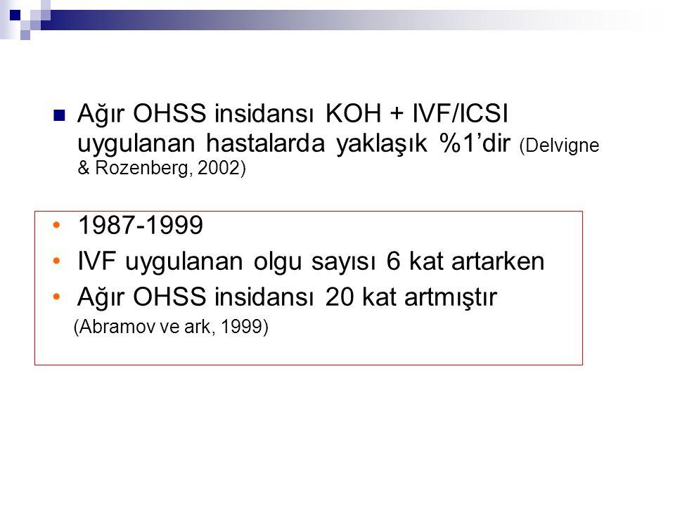 Ağır OHSS insidansı KOH + IVF/ICSI uygulanan hastalarda yaklaşık %1'dir (Delvigne & Rozenberg, 2002) 1987-1999 IVF uygulanan olgu sayısı 6 kat artarke