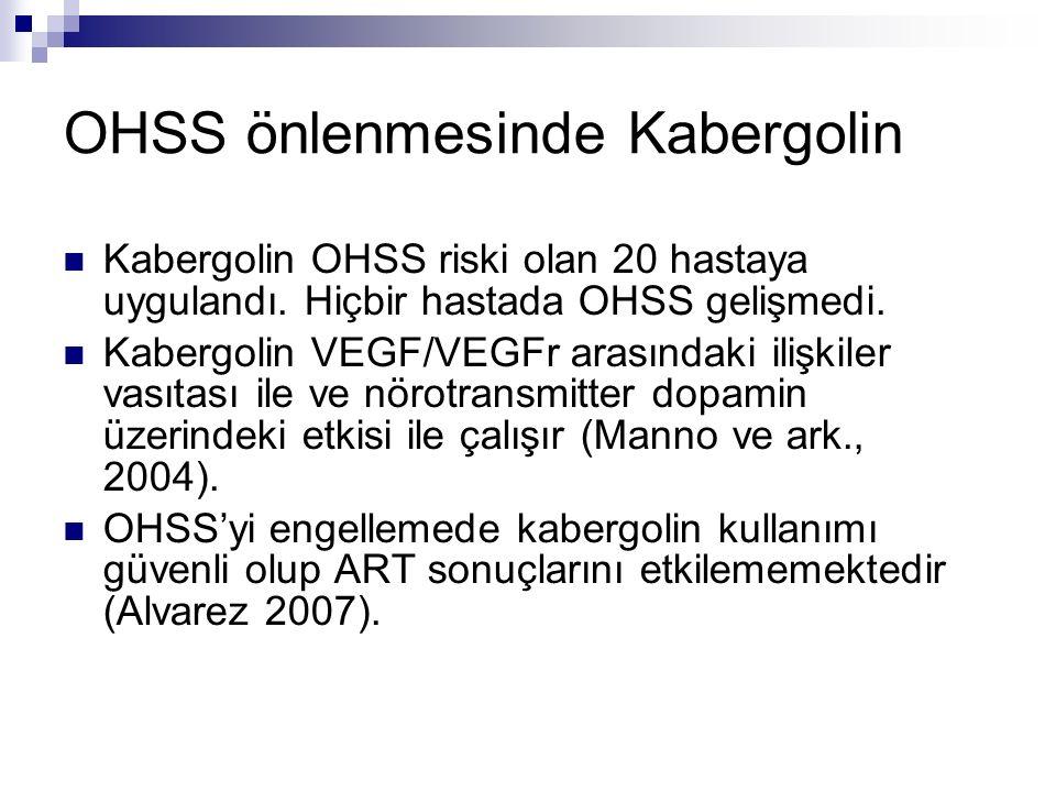 OHSS önlenmesinde Kabergolin Kabergolin OHSS riski olan 20 hastaya uygulandı. Hiçbir hastada OHSS gelişmedi. Kabergolin VEGF/VEGFr arasındaki ilişkile