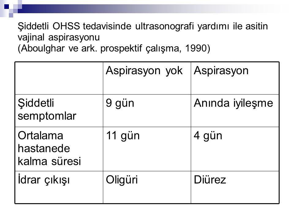 Şiddetli OHSS tedavisinde ultrasonografi yardımı ile asitin vajinal aspirasyonu (Aboulghar ve ark. prospektif çalışma, 1990) DiürezOligüriİdrar çıkışı