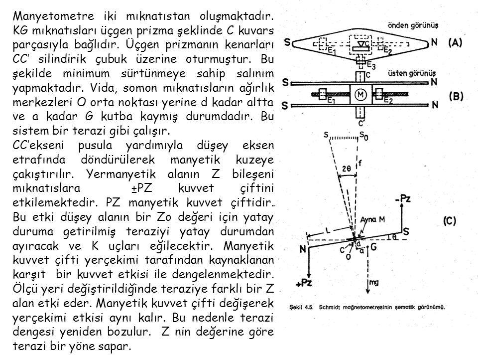 Manyetometre iki mıknatıstan oluşmaktadır.