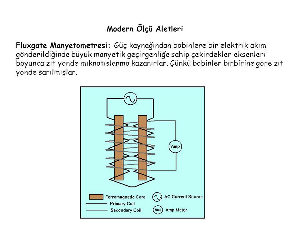 Modern Ölçü Aletleri Fluxgate Manyetometresi: Güç kaynağından bobinlere bir elektrik akım gönderildiğinde büyük manyetik geçirgenliğe sahip çekirdekler eksenleri boyunca zıt yönde mıknatıslanma kazanırlar.