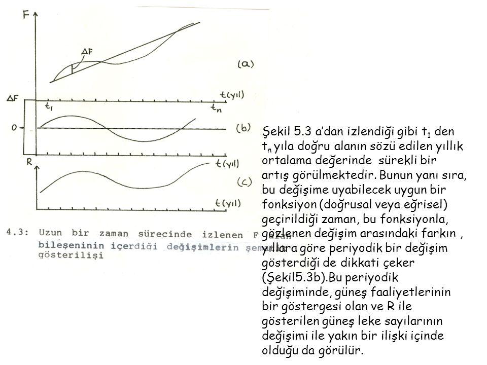 Şekil 5.3 a'dan izlendiği gibi t 1 den t n yıla doğru alanın sözü edilen yıllık ortalama değerinde sürekli bir artış görülmektedir.