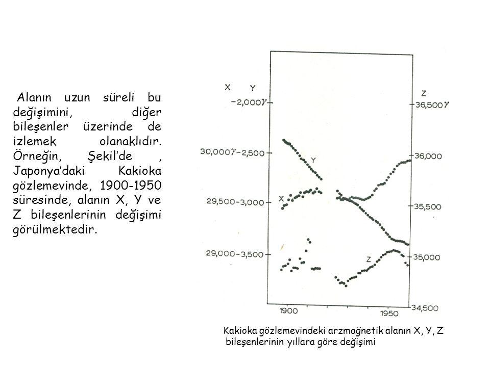 Kakioka gözlemevindeki arzmağnetik alanın X, Y, Z bileşenlerinin yıllara göre değişimi Alanın uzun süreli bu değişimini, diğer bileşenler üzerinde de izlemek olanaklıdır.