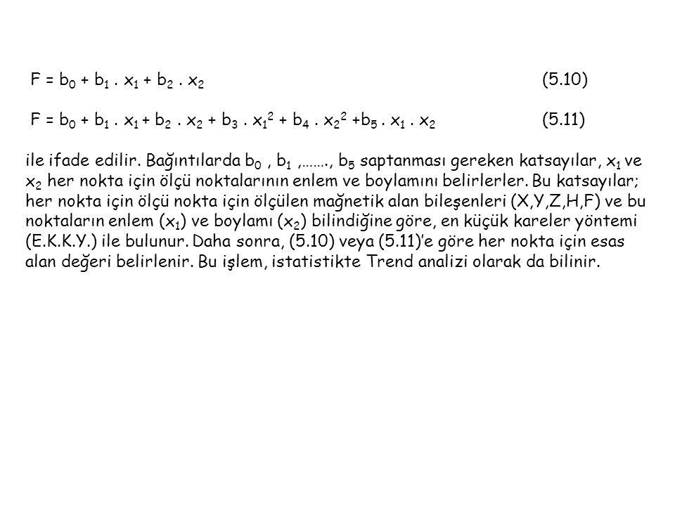 F = b 0 + b 1.x 1 + b 2. x 2 (5.10) F = b 0 + b 1.