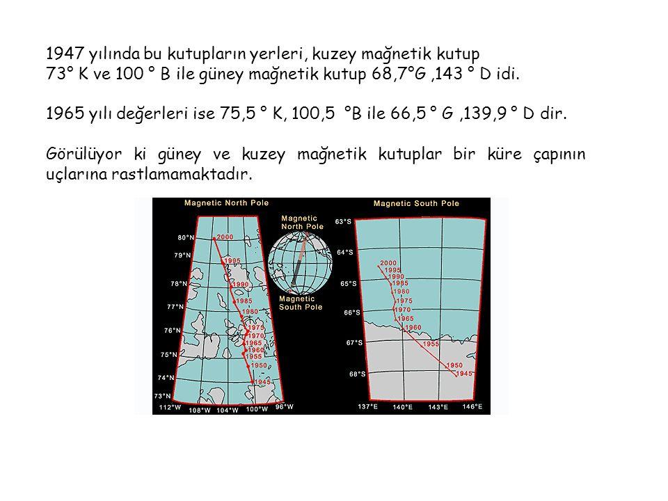 1947 yılında bu kutupların yerleri, kuzey mağnetik kutup 73° K ve 100 ° B ile güney mağnetik kutup 68,7°G,143 ° D idi.