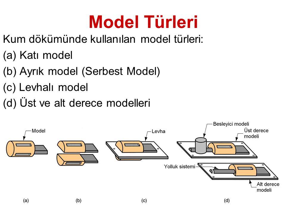 Katı Model Model üzerinde girinti, çıkıntı gibi modelin kalıptan sıyrılmasını engelleyecek kısımlar bulunursa, bu kısımlar serbest parçalı yapılabilir.