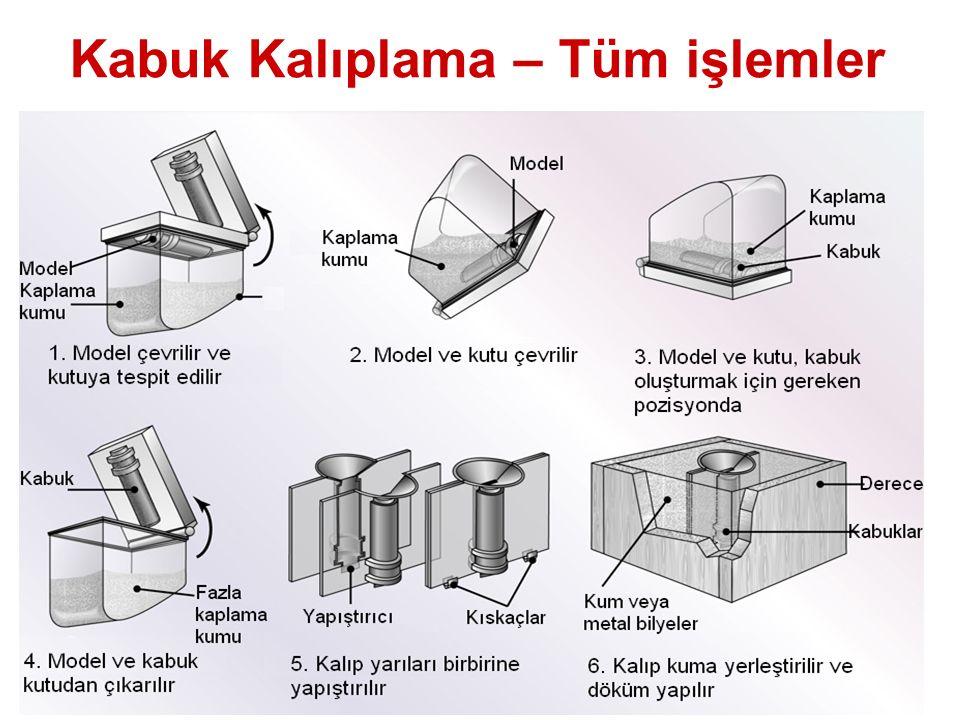 Üstünlükleri ve Zayıflıkları Kabuk kalıplamanın üstünlükleri: –Pürüzsüz kalıp boşluğu yüzeyi, erimiş metalin daha kolay akmasını ve daha iyi yüzey kalitesi sağlar –Yüksek boyutsal doğruluk – genellikle talaş kaldırma gerekmez –Kalıbın dağılabilirliği, dökümdeki çatlakları en aza indirir –Seri üretim için mekanize edilebilir Zayıflıkları: –Daha pahalı metal model –Az sayıda döküm için uygun değil –Dökülebilen parça boyut ve ağırlıkları sınırlıdır.