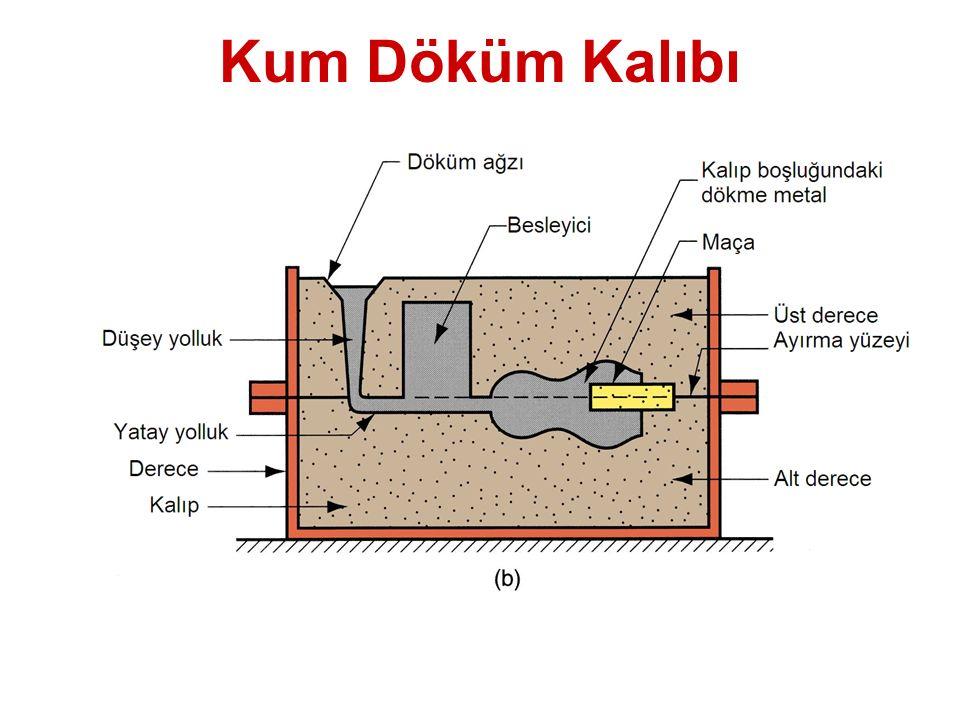 Kalıp Boşluğunun Oluşturulması Kalıp boşluğu, parçanın şekline sahip olan bir model çevresinde kumun sıkıştırılmasıyla oluşturulur Model çıkarıldığında, sıkıştırılmış kumda kalan boşluk, dökme parçanın istenen şekline sahiptir Model, katılaşma ve soğuma sırasında metalin büzülmesine izin vermek üzere genellikle daha büyük yapılır Kalıp kumu nemlidir ve şeklini koruması için bir bağlayıcı içerir