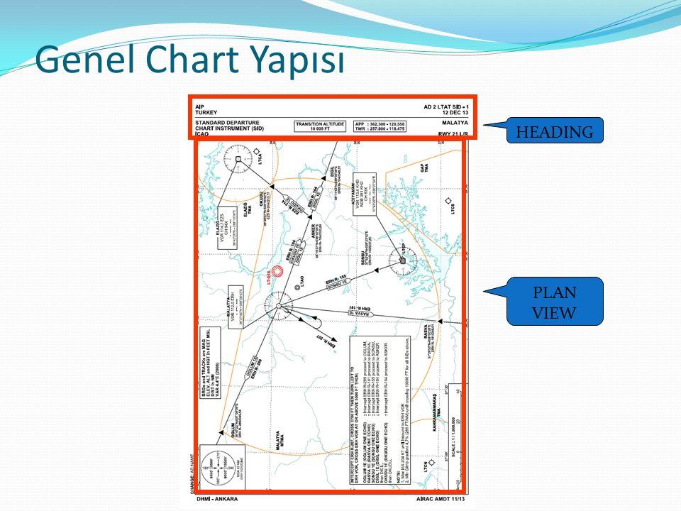 Genel Chart Yapısı HEADING PLAN VIEW