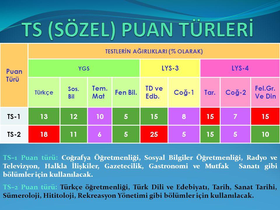 Puan Türü TESTLERİN AĞIRLIKLARI (% OLARAK) YGS LYS-3LYS-4 Türkçe Sos. Bil Tem. Mat Fen Bil. TD ve Edb. Coğ-1Tar.Coğ-2 Fel.Gr. Ve Din TS-11312105158 7