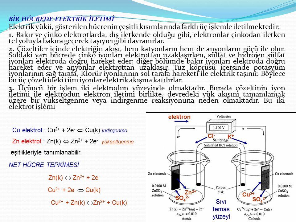 BİR HÜCREDE ELEKTRİK İLETİMİ Elektrik yükü, gösterilen hücrenin çeşitli kısımlarında farklı üç işlemle iletilmektedir: 1. Bakır ve çinko elektrotlarda