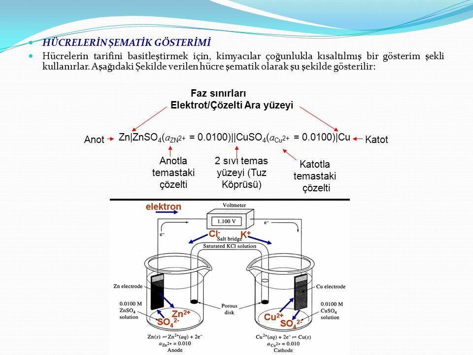 HÜCRELERİN ŞEMATİK GÖSTERİMİ Hücrelerin tarifini basitleştirmek için, kimyacılar çoğunlukla kısaltılmış bir gösterim şekli kullanırlar. Aşağıdaki Şeki