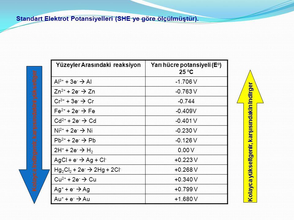 Standart Elektrot Potansiyelleri (SHE ye göre ölçülmüştür). Yüzeyler Arasındaki reaksiyonYarı hücre potansiyeli (E o ) 25 ºC Al 3+ + 3e -  Al-1.706 V