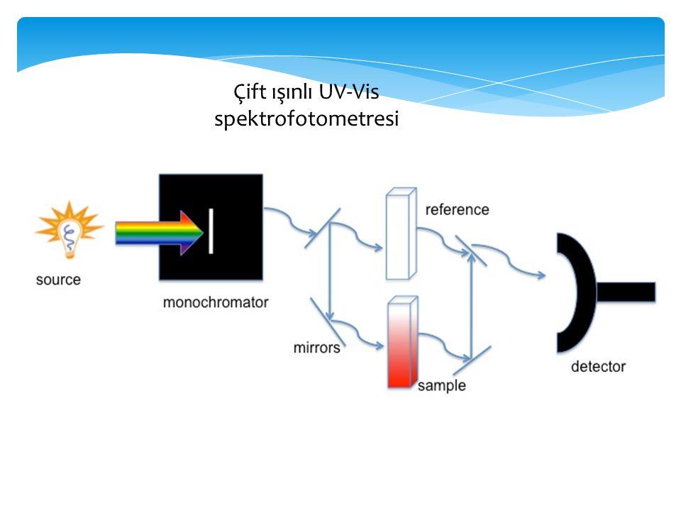 Çift ışınlı UV-Vis spektrofotometresi