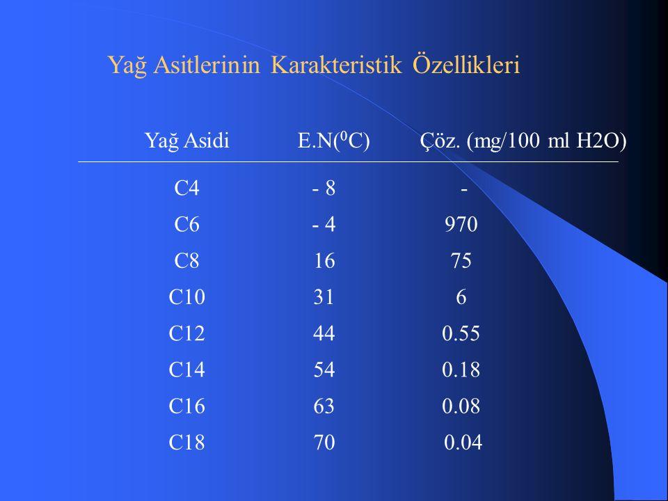 C4- 8 - C6- 4970 C81675 C10316 C12440.55 C14540.18 C16630.08 Yağ AsidiE.N( 0 C)Çöz.