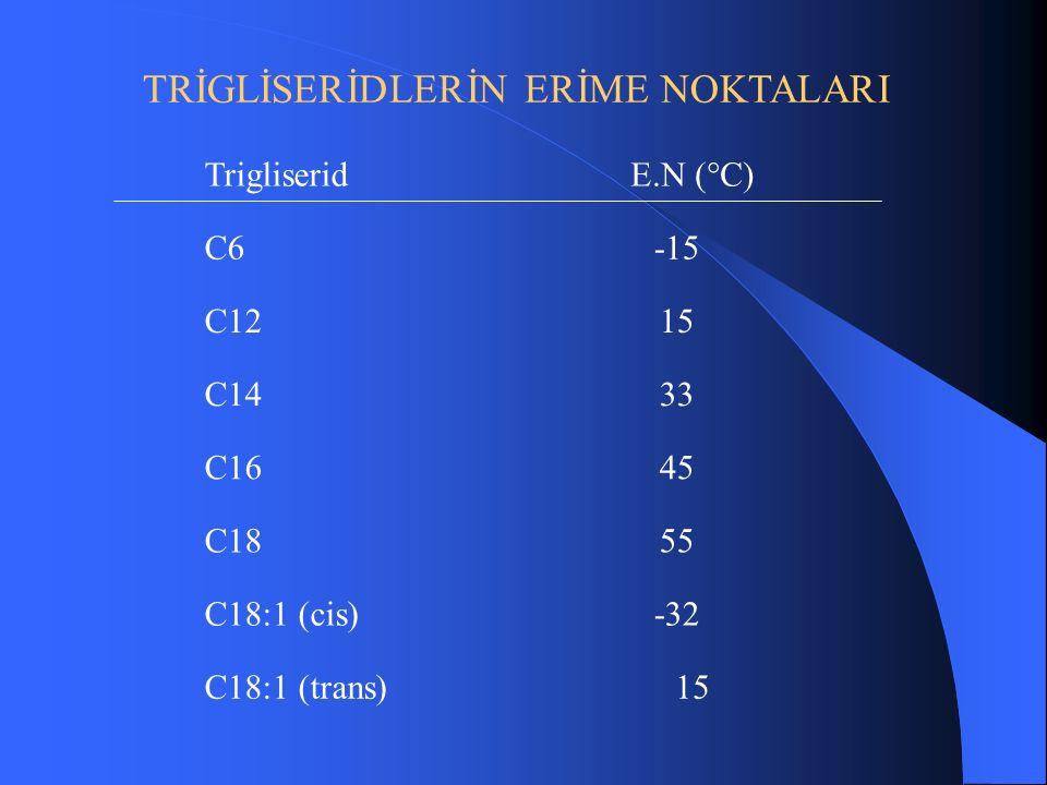 TRİGLİSERİDLERİN ERİME NOKTALARI C6-15 C1215 C1433 C1645 C1855 C18:1 (cis)-32 TrigliseridE.N (°C) C18:1 (trans)15
