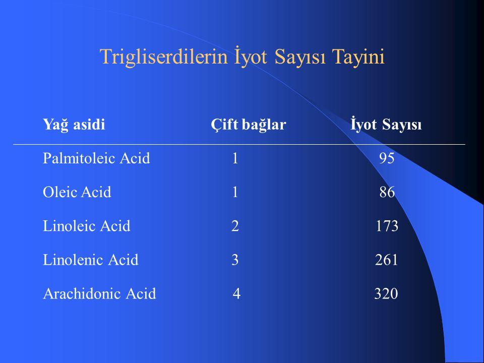 Trigliserdilerin İyot Sayısı Tayini Palmitoleic Acid195 Oleic Acid186 Linoleic Acid2173 Linolenic Acid3261 Yağ asidiÇift bağlarİyot Sayısı Arachidonic Acid4320