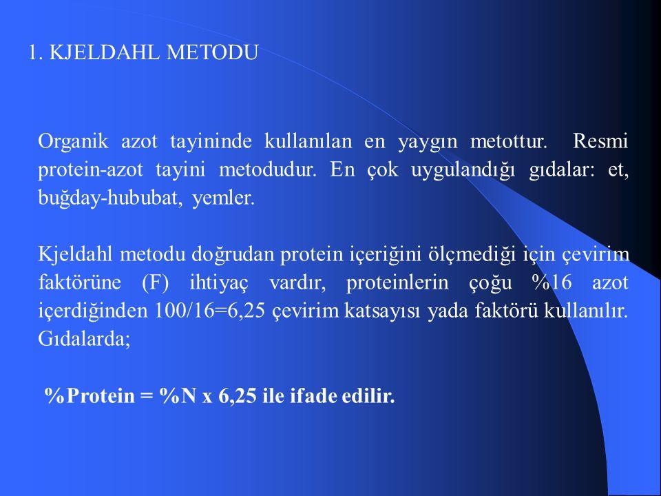 1.KJELDAHL METODU Organik azot tayininde kullanılan en yaygın metottur.
