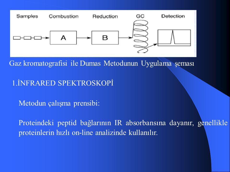 Gaz kromatografisi ile Dumas Metodunun Uygulama şeması 1.İNFRARED SPEKTROSKOPİ Metodun çalışma prensibi: Proteindeki peptid bağlarının IR absorbansına dayanır, genellikle proteinlerin hızlı on-line analizinde kullanılır.