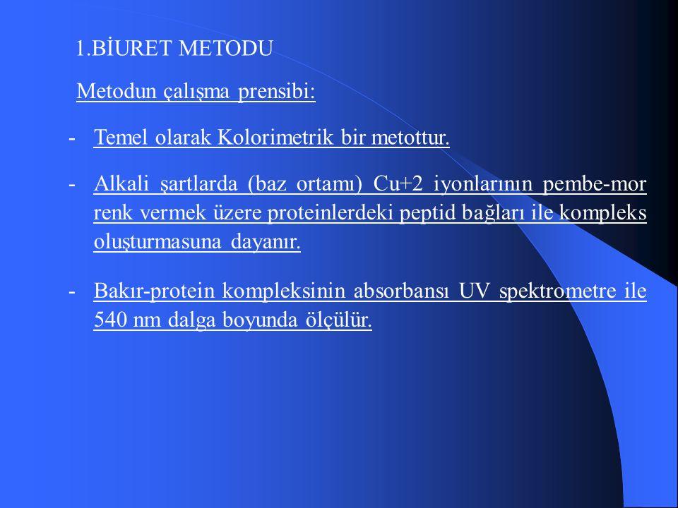 1.BİURET METODU Metodun çalışma prensibi: -Temel olarak Kolorimetrik bir metottur.