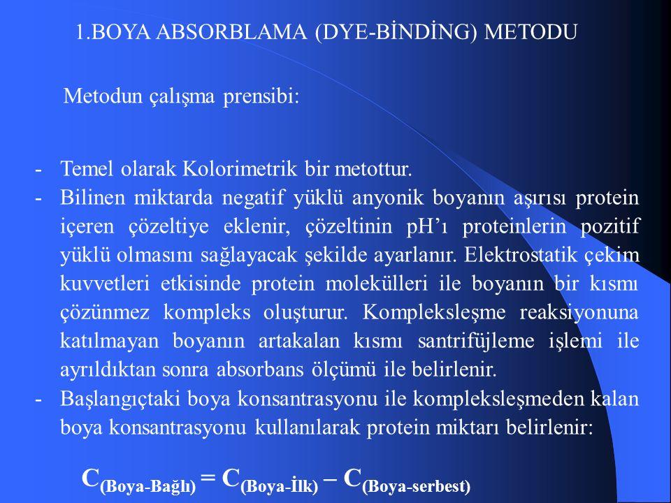 1.BOYA ABSORBLAMA (DYE-BİNDİNG) METODU Metodun çalışma prensibi: -Temel olarak Kolorimetrik bir metottur.
