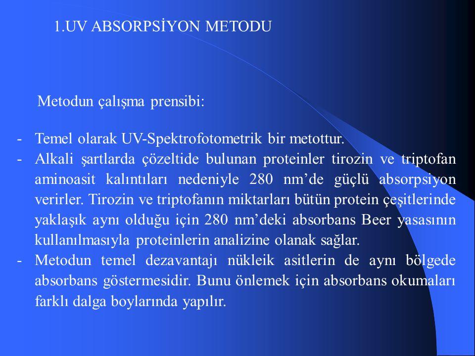 1.UV ABSORPSİYON METODU Metodun çalışma prensibi: -Temel olarak UV-Spektrofotometrik bir metottur.