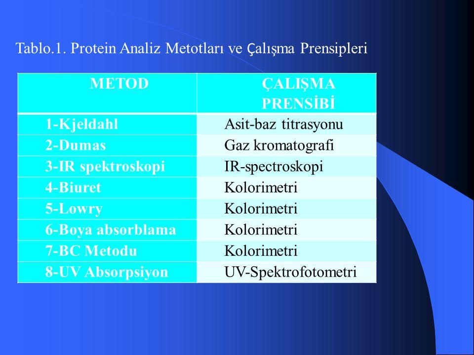 METOD ÇALIŞMA PRENSİBİ 1-KjeldahlAsit-baz titrasyonu 2-DumasGaz kromatografi 3-IR spektroskopiIR-spectroskopi 4-BiuretKolorimetri 5-LowryKolorimetri 6-Boya absorblamaKolorimetri 7-BC MetoduKolorimetri 8-UV AbsorpsiyonUV-Spektrofotometri Tablo.1.