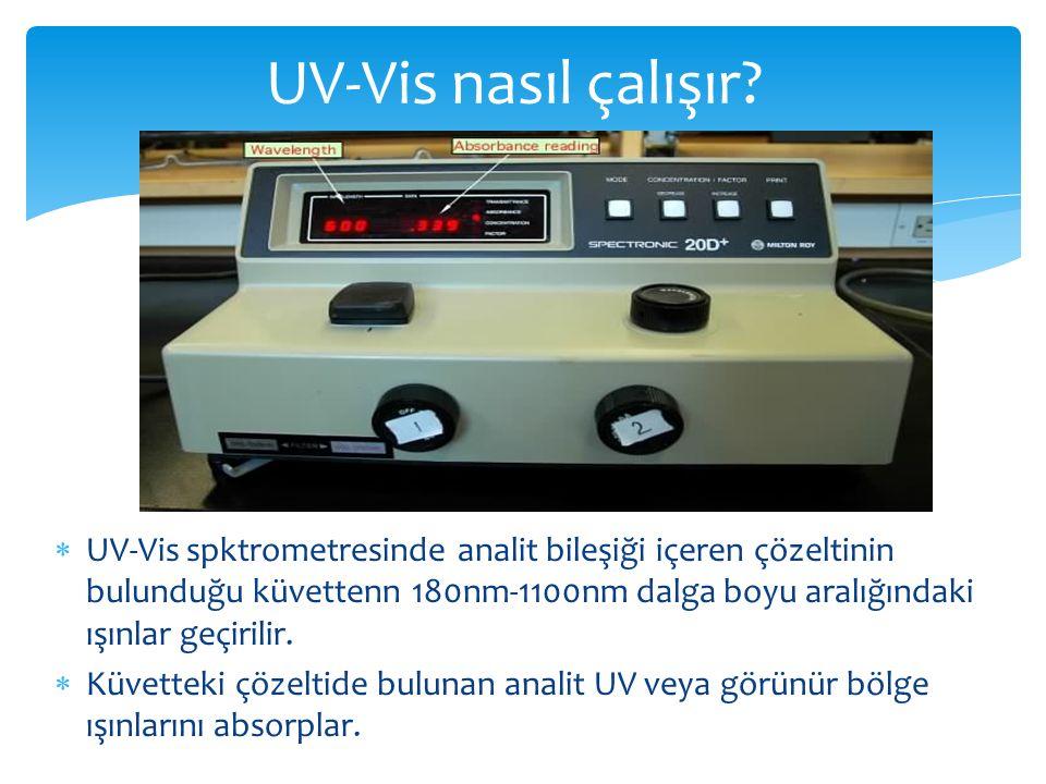  UV-Vis spktrometresinde analit bileşiği içeren çözeltinin bulunduğu küvettenn 180nm-1100nm dalga boyu aralığındaki ışınlar geçirilir.