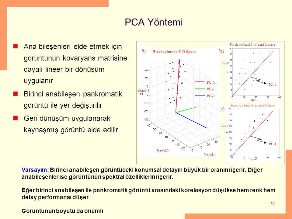 14 PCA Yöntemi Ana bileşenleri elde etmek için görüntünün kovaryans matrisine dayalı lineer bir dönüşüm uygulanır Birinci anabileşen pankromatik görün