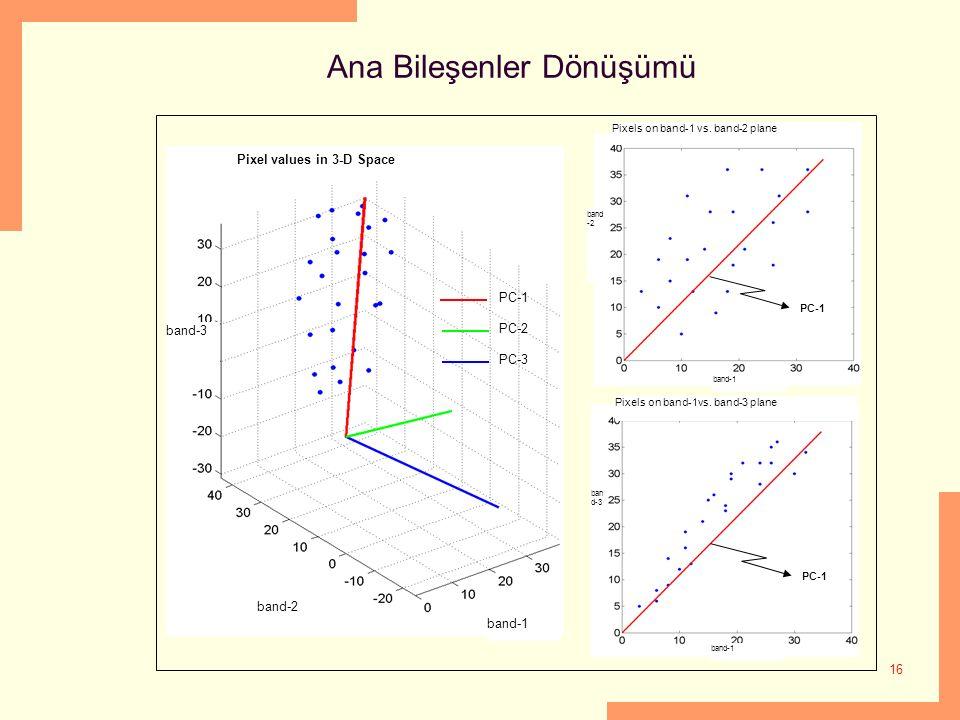 16 Ana Bileşenler Dönüşümü PC-1 PC-2 PC-3 Pixel values in 3-D Space Pixels on band-1 vs. band-2 plane ban d-3 band-1 band-2 band-1 band -2 Pixels on b