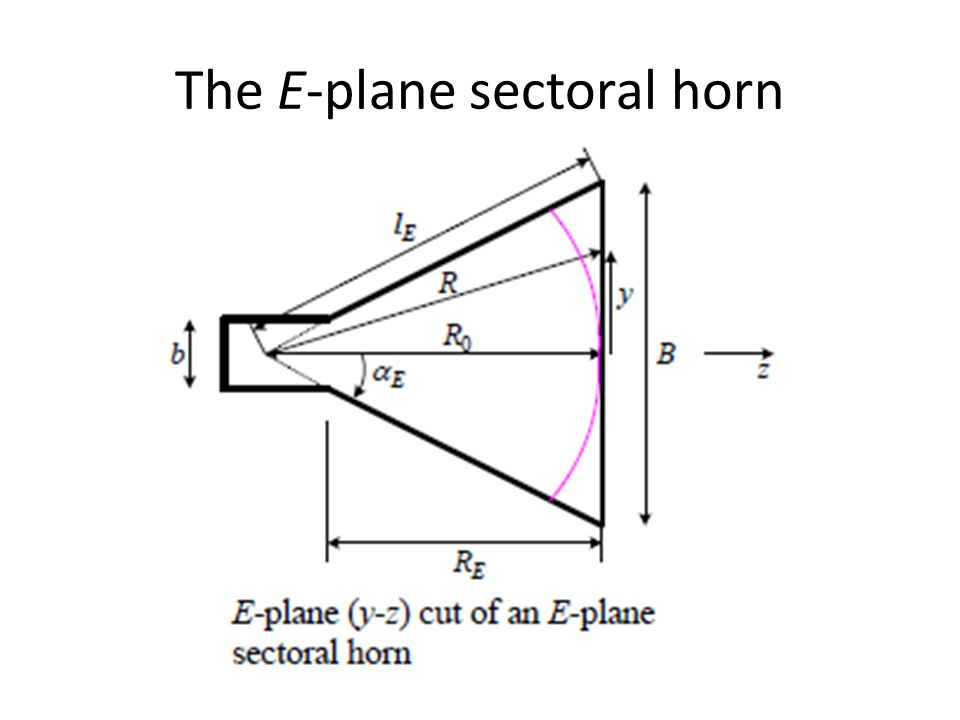 The E-plane sectoral horn