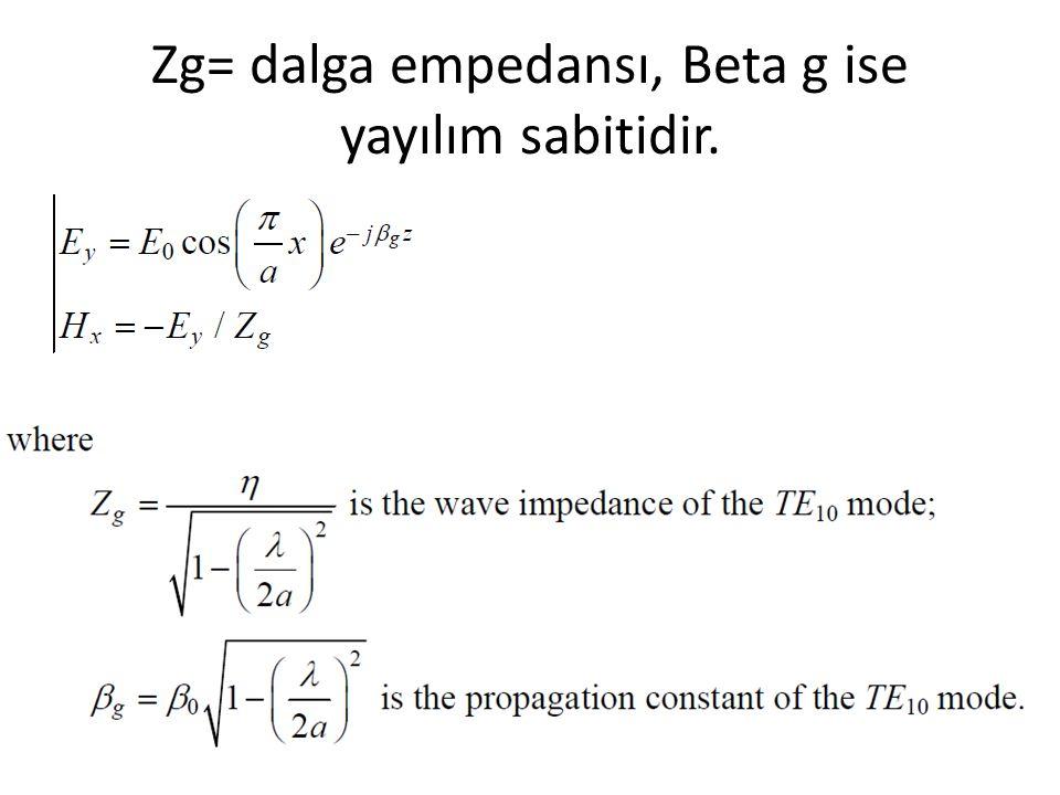 parametreler Burada Ve λ uzaydaki dalga boyudur.
