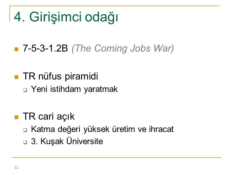 4. Girişimci odağı 7-5-3-1.2B (The Coming Jobs War) TR nüfus piramidi  Yeni istihdam yaratmak TR cari açık  Katma değeri yüksek üretim ve ihracat 