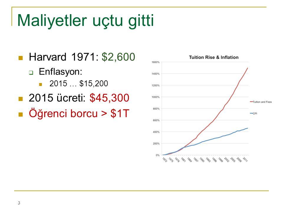 Maliyetler uçtu gitti Harvard 1971: $2,600  Enflasyon: 2015 … $15,200 2015 ücreti: $45,300 Öğrenci borcu > $1T 3