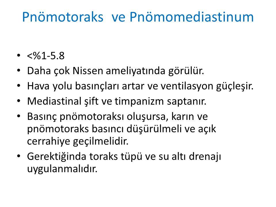 Pnömotoraks ve Pnömomediastinum <%1-5.8 Daha çok Nissen ameliyatında görülür.