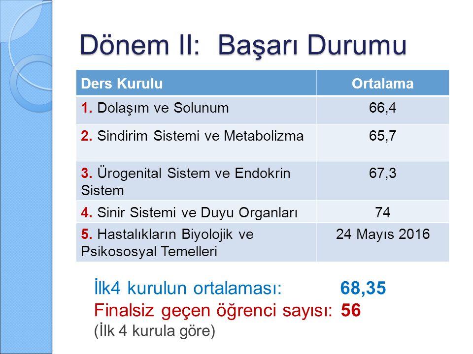 Dönem II: Başarı Durumu İlk4 kurulun ortalaması: 68,35 Finalsiz geçen öğrenci sayısı: 56 (İlk 4 kurula göre) Ders KuruluOrtalama 1. Dolaşım ve Solunum