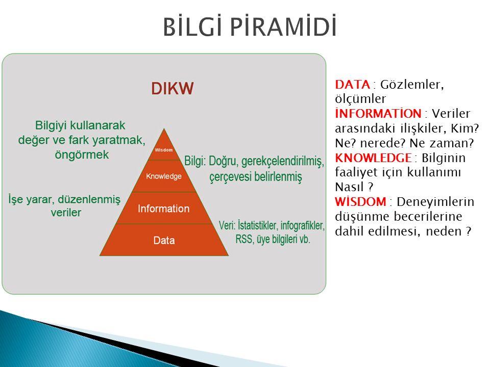 DATA : Gözlemler, ölçümler İNFORMATİON : Veriler arasındaki ilişkiler, Kim? Ne? nerede? Ne zaman? KNOWLEDGE : Bilginin faaliyet için kullanımı Nasıl ?