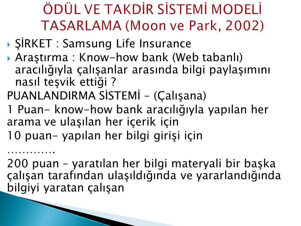  ŞİRKET : Samsung Life Insurance  Araştırma : Know-how bank (Web tabanlı) aracılığıyla çalışanlar arasında bilgi paylaşımını nasıl teşvik ettiği ? P