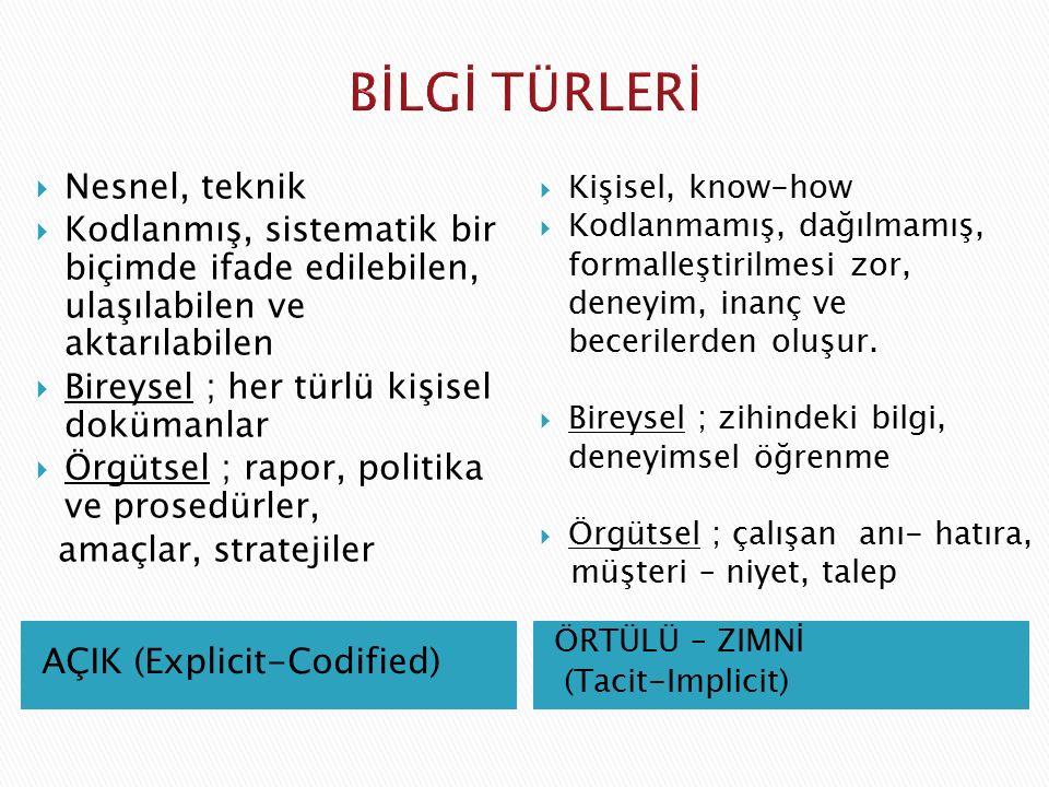 AÇIK (Explicit-Codified) ÖRTÜLÜ – ZIMNİ (Tacit-Implicit)  Nesnel, teknik  Kodlanmış, sistematik bir biçimde ifade edilebilen, ulaşılabilen ve aktarı