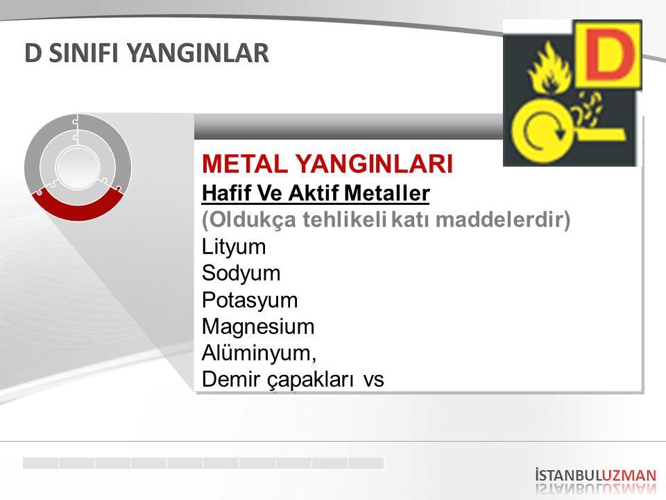 METAL YANGINLARI Hafif Ve Aktif Metaller (Oldukça tehlikeli katı maddelerdir) Lityum Sodyum Potasyum Magnesium Alüminyum, Demir çapakları vs METAL YANGINLARI Hafif Ve Aktif Metaller (Oldukça tehlikeli katı maddelerdir) Lityum Sodyum Potasyum Magnesium Alüminyum, Demir çapakları vs