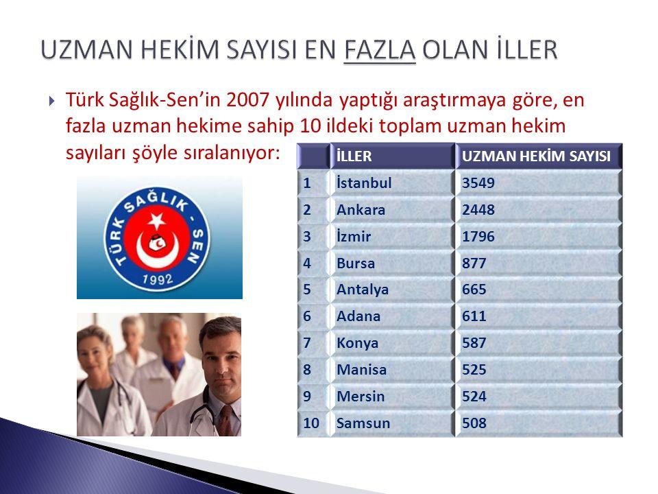  Türk Sağlık-Sen'in 2007 yılında yaptığı araştırmaya göre, en fazla uzman hekime sahip 10 ildeki toplam uzman hekim sayıları şöyle sıralanıyor: İLLERUZMAN HEKİM SAYISI 1İstanbul3549 2Ankara2448 3İzmir1796 4Bursa877 5Antalya665 6Adana611 7Konya587 8Manisa525 9Mersin524 10Samsun508