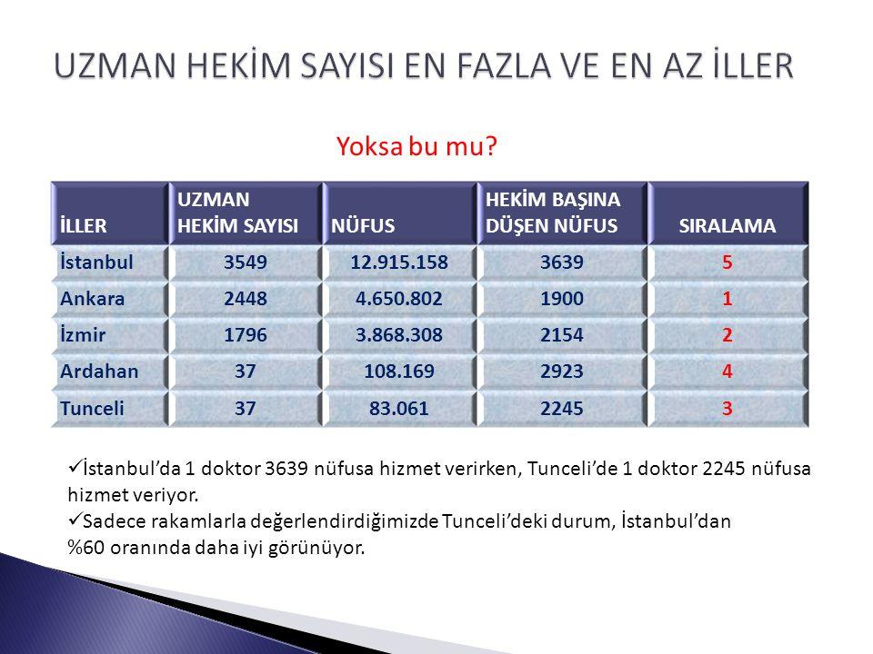 İLLER UZMAN HEKİM SAYISINÜFUS HEKİM BAŞINA DÜŞEN NÜFUSSIRALAMA İstanbul354912.915.15836395 Ankara24484.650.80219001 İzmir17963.868.30821542 Ardahan37108.16929234 Tunceli3783.06122453 Yoksa bu mu.
