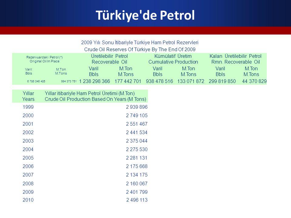 Türkiye'de Petrol 2009 Yılı Sonu İtibariyle Türkiye Ham Petrol Rezervleri Crude Oil Reserves Of Türkiye By The End Of 2009 Rezervuardaki Petrol (*) Or