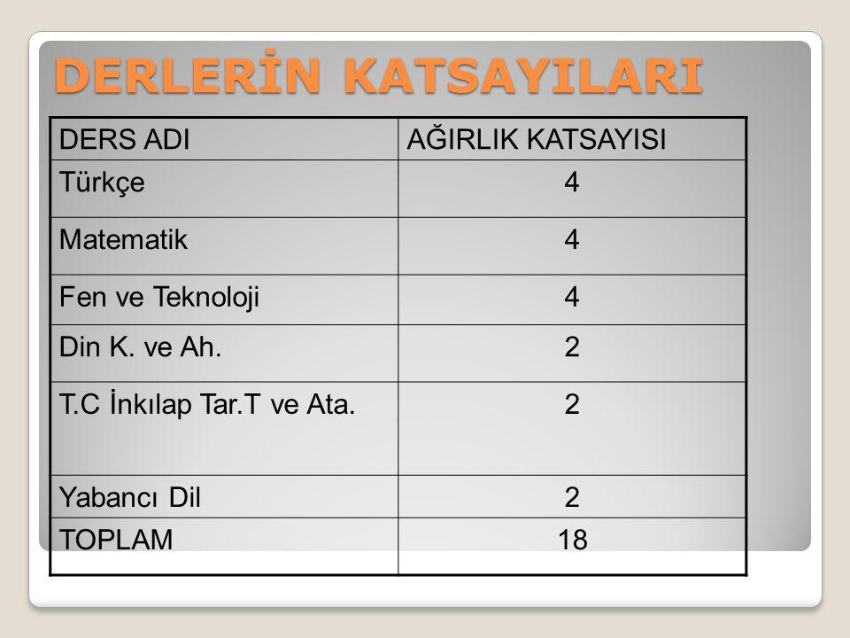 DERLERİN KATSAYILARI DERS ADIAĞIRLIK KATSAYISI Türkçe4 Matematik4 Fen ve Teknoloji4 Din K.