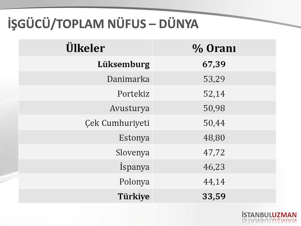 Ülkeler% Oranı Lüksemburg67,39 Danimarka53,29 Portekiz52,14 Avusturya50,98 Çek Cumhuriyeti50,44 Estonya48,80 Slovenya47,72 İspanya46,23 Polonya44,14 T