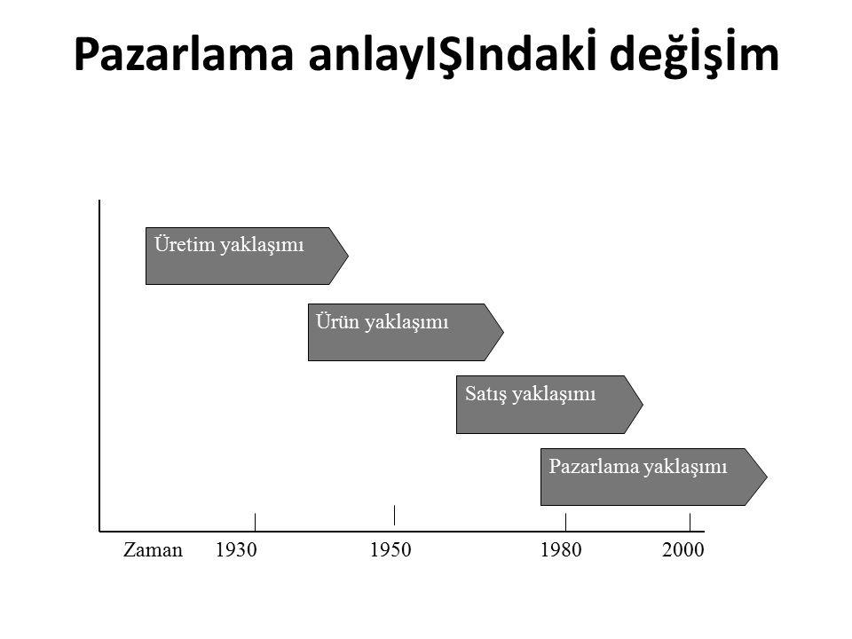 Pazarlama anlayIŞIndakİ değİşİm Zaman 1930 1950 1980 2000 Üretim yaklaşımı Ürün yaklaşımı Satış yaklaşımı Pazarlama yaklaşımı