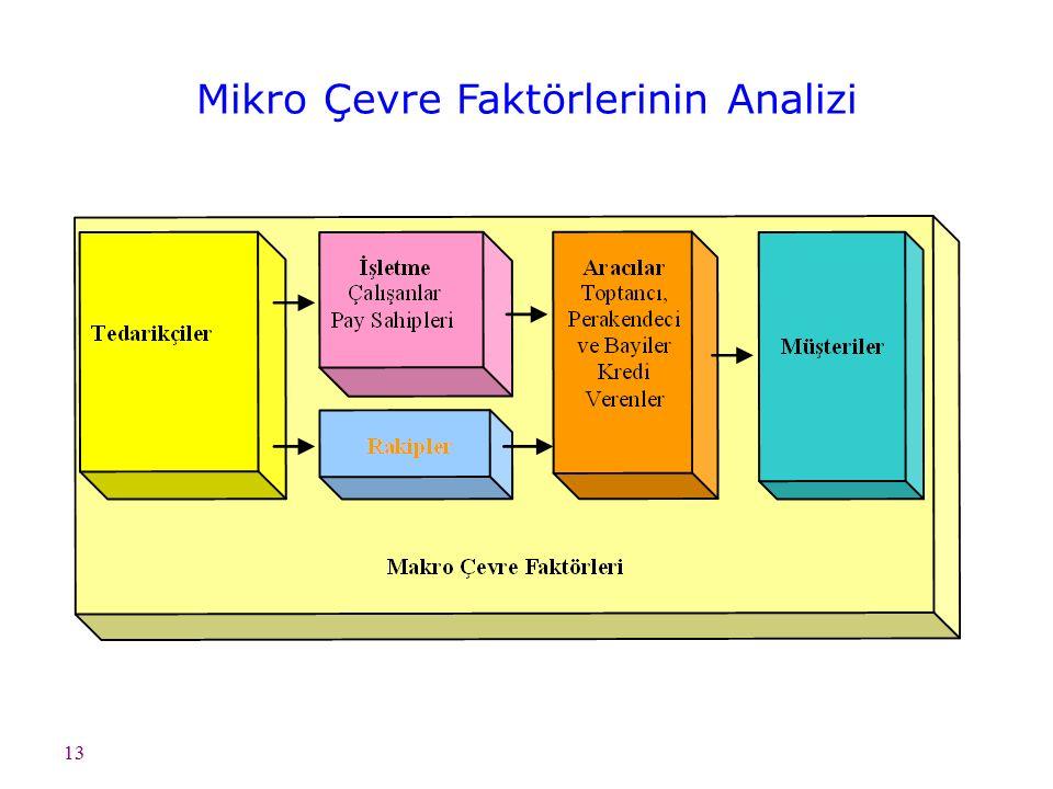 13 Mikro Çevre Faktörlerinin Analizi